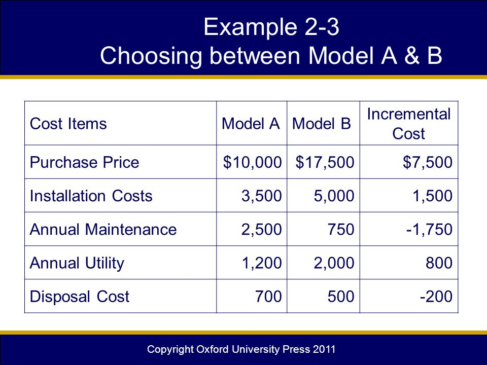 Copyright Oxford University Press 2011 Example 2-3 Choosing between Model A & B Cost ItemsModel AModel B Incremental Cost Purchase Price$10,000$17,500