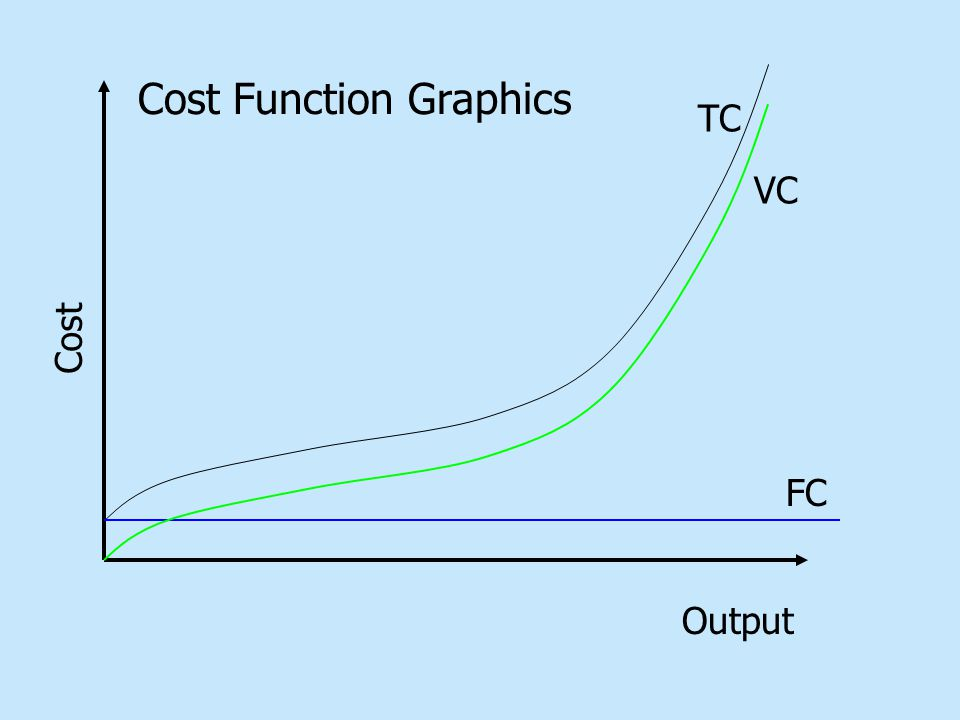 Output Cost TC FC VC Cost Function Graphics