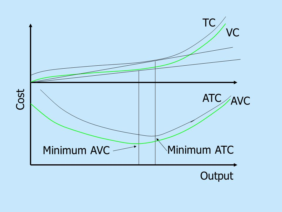 Output Cost VC AVC Minimum AVC TC ATC Minimum ATC