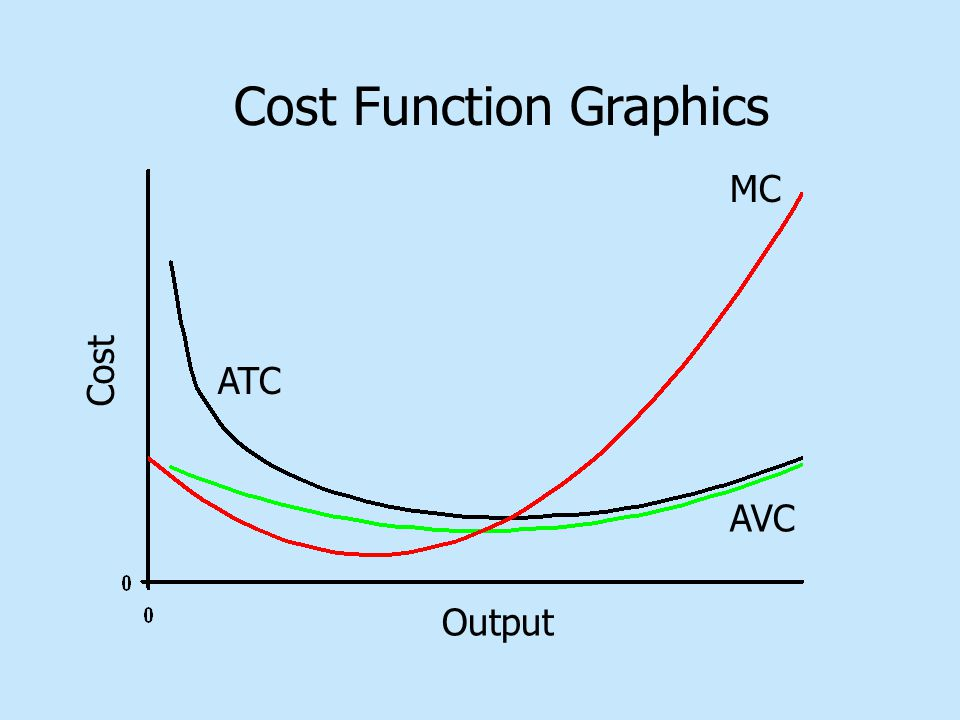 Output Cost MC ATC AVC Cost Function Graphics