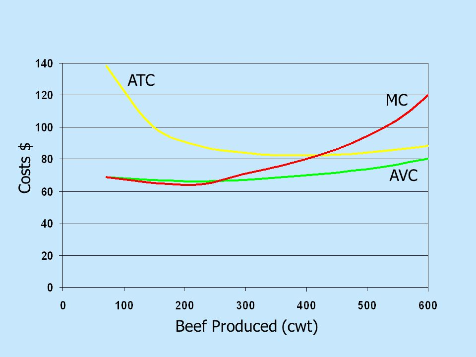 Beef Produced (cwt) Costs $ MC ATC AVC