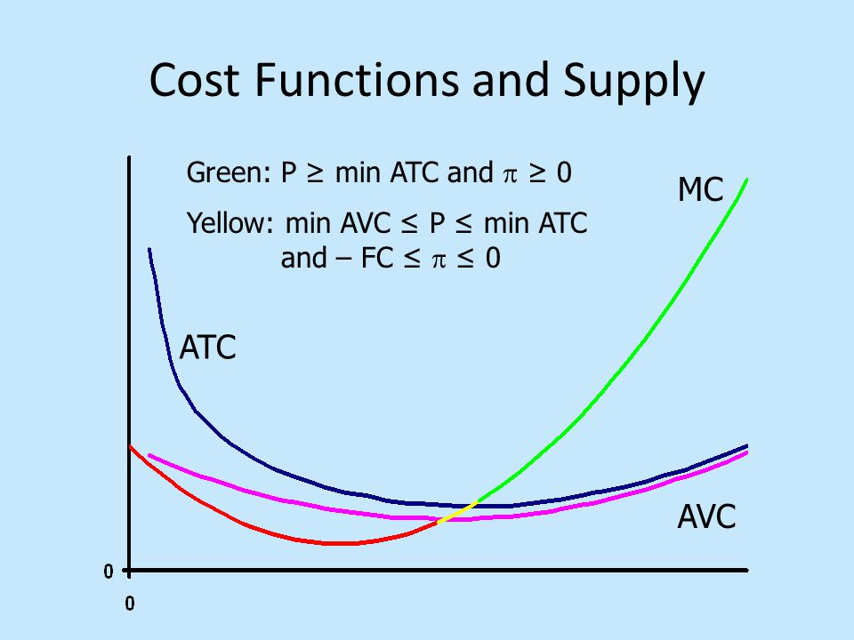 Cost Functions and Supply MC ATC AVC Green: P ≥ min ATC and  ≥ 0 Yellow: min AVC ≤ P ≤ min ATC and – FC ≤  ≤ 0