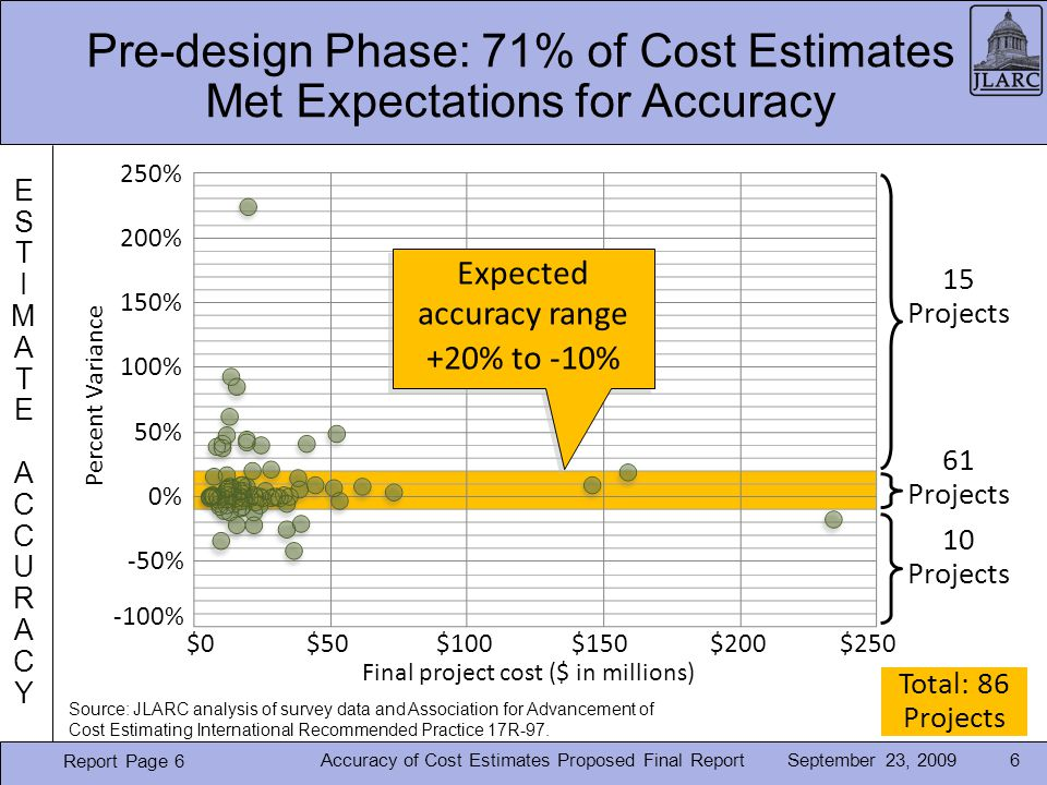 September 23, 2009 Pre-design Phase: 71% of Cost Estimates Met Expectations for Accuracy 6Accuracy of Cost Estimates Proposed Final Report Report Page 6 ESTIMATE ACCURACYESTIMATE ACCURACY 15 Projects 61 Projects 10 Projects Expected accuracy range +20% to -10% Expected accuracy range +20% to -10% Percent Variance -100% -50% 0% 50% 100% 150% 200% 250% $0$50$100$150$200$250 Total: 86 Projects Source: JLARC analysis of survey data and Association for Advancement of Cost Estimating International Recommended Practice 17R-97.