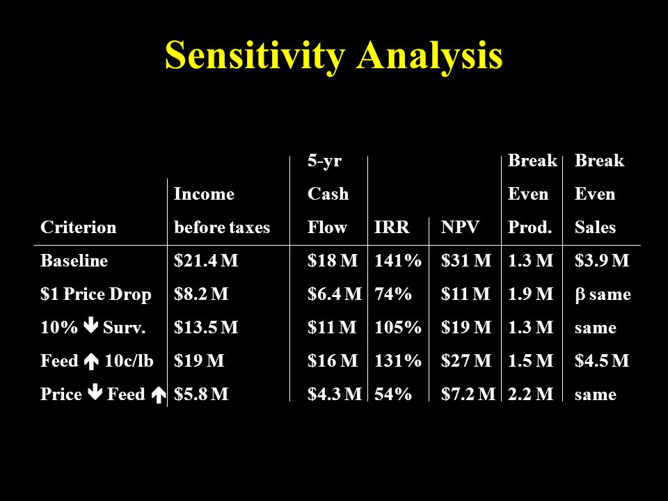 Sensitivity Analysis 5-yrBreakBreak IncomeCashEvenEven Criterionbefore taxesFlowIRRNPVProd.Sales Baseline$21.4 M$18 M141%$31 M1.3 M$3.9 M $1 Price Dro