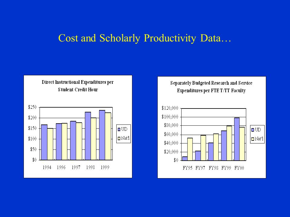 Cost and Scholarly Productivity Data…