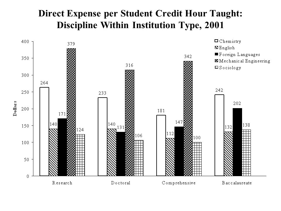 Direct Expense per Student Credit Hour Taught: Discipline Within Institution Type, 2001