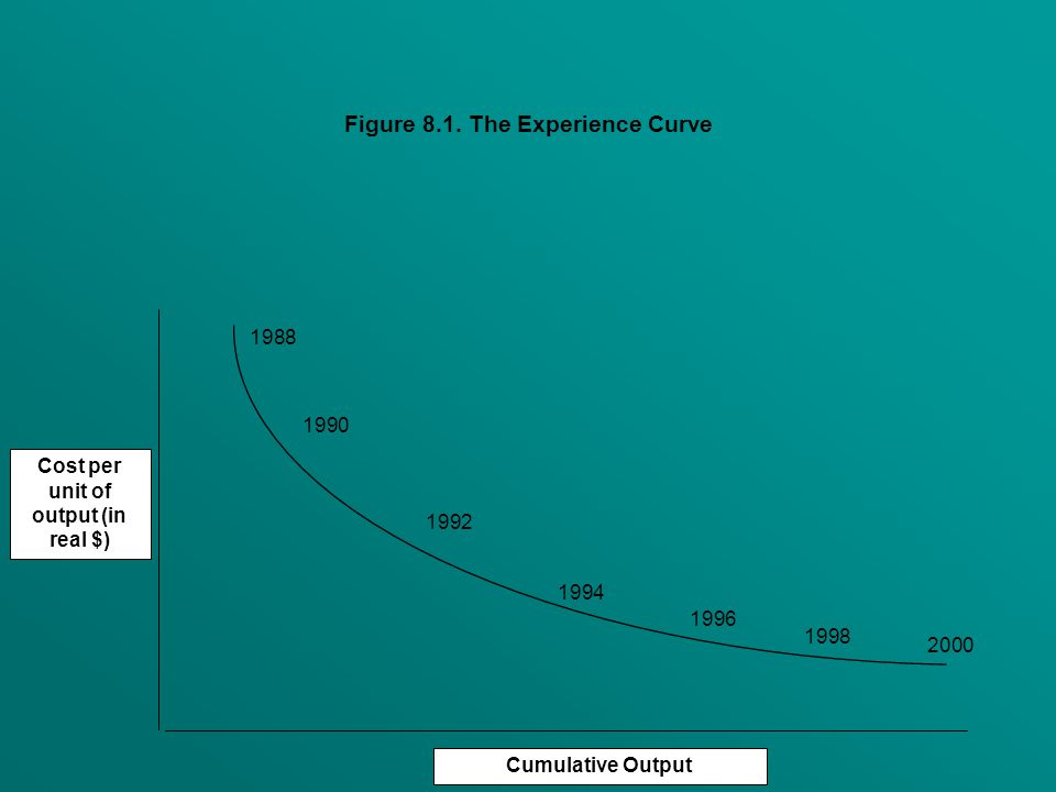 Cost per unit of output (in real $) Cumulative Output 1988 1990 1992 1994 1996 1998 2000 Figure 8.1.