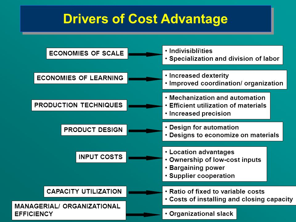 Drivers of Cost Advantage PRODUCTION TECHNIQUES PRODUCT DESIGN INPUT COSTS CAPACITY UTILIZATION MANAGERIAL/ ORGANIZATIONAL EFFICIENCY ECONOMIES OF LEARNING ECONOMIES OF SCALE Organizational slack Ratio of fixed to variable costs Costs of installing and closing capacity Location advantages Ownership of low-cost inputs Bargaining power Supplier cooperation Design for automation Designs to economize on materials Mechanization and automation Efficient utilization of materials Increased precision Increased dexterity Improved coordination/ organization Indivisibli\ties Specialization and division of labor