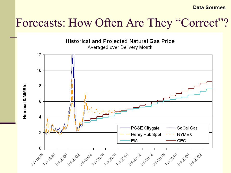 15 LRMC Proxy Cost Is a gas fired CCGT a reasonable proxy for the long term marginal cost of electricity in CA.