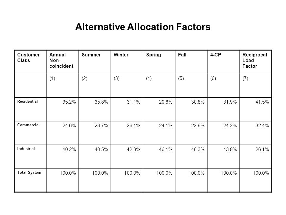 Alternative Allocation Factors Customer Class Annual Non- coincident SummerWinterSpringFall4-CPReciprocal Load Factor (1)(2)(3)(4)(5)(6)(7) Residential 35.2%35.8%31.1%29.8%30.8%31.9%41.5% Commercial 24.6%23.7%26.1%24.1%22.9%24.2%32.4% Industrial 40.2%40.5%42.8%46.1%46.3%43.9%26.1% Total System 100.0%