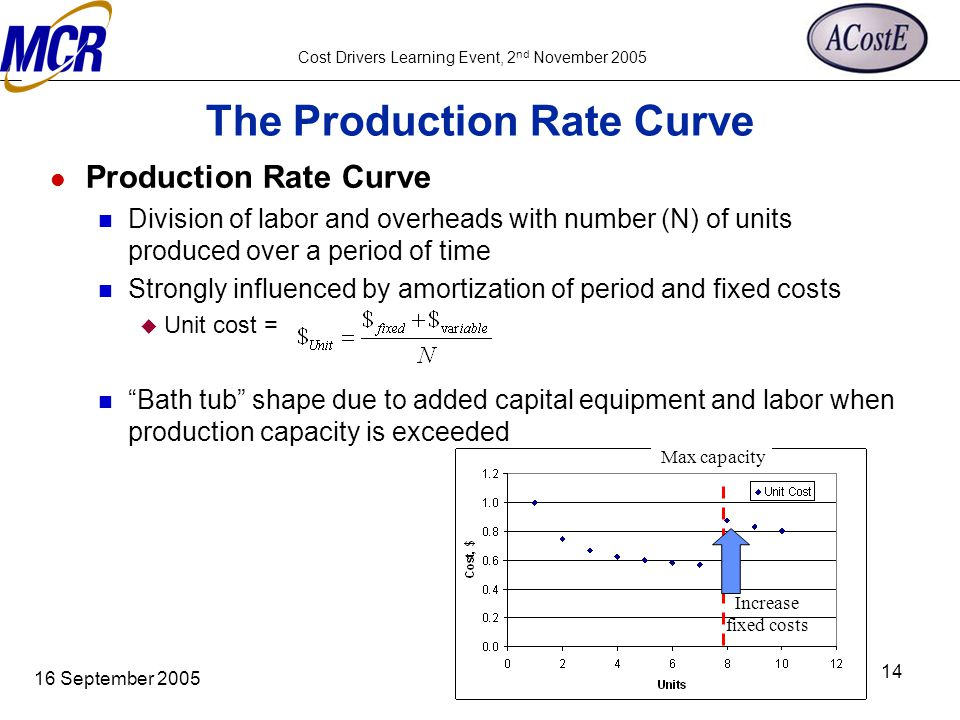 Cost Drivers Learning Event, 2 nd November 2005 16 September 2005 14 The Production Rate Curve Production Rate Curve Division of labor and overheads w