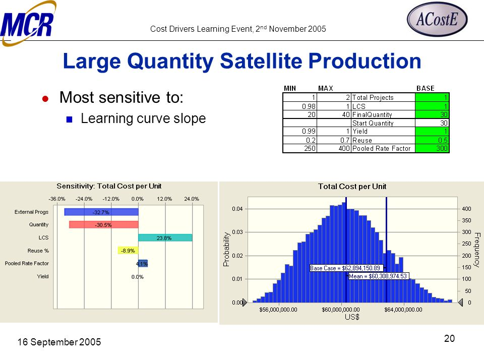 Cost Drivers Learning Event, 2 nd November 2005 16 September 2005 20 Large Quantity Satellite Production Most sensitive to: Learning curve slope