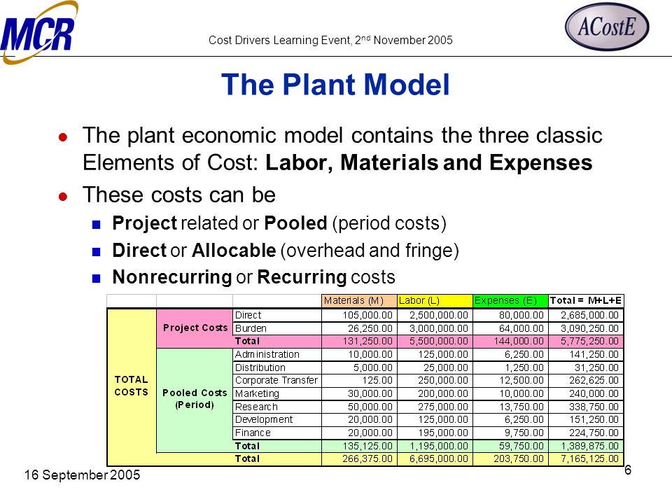 Cost Drivers Learning Event, 2 nd November 2005 16 September 2005 6 The Plant Model The plant economic model contains the three classic Elements of Co
