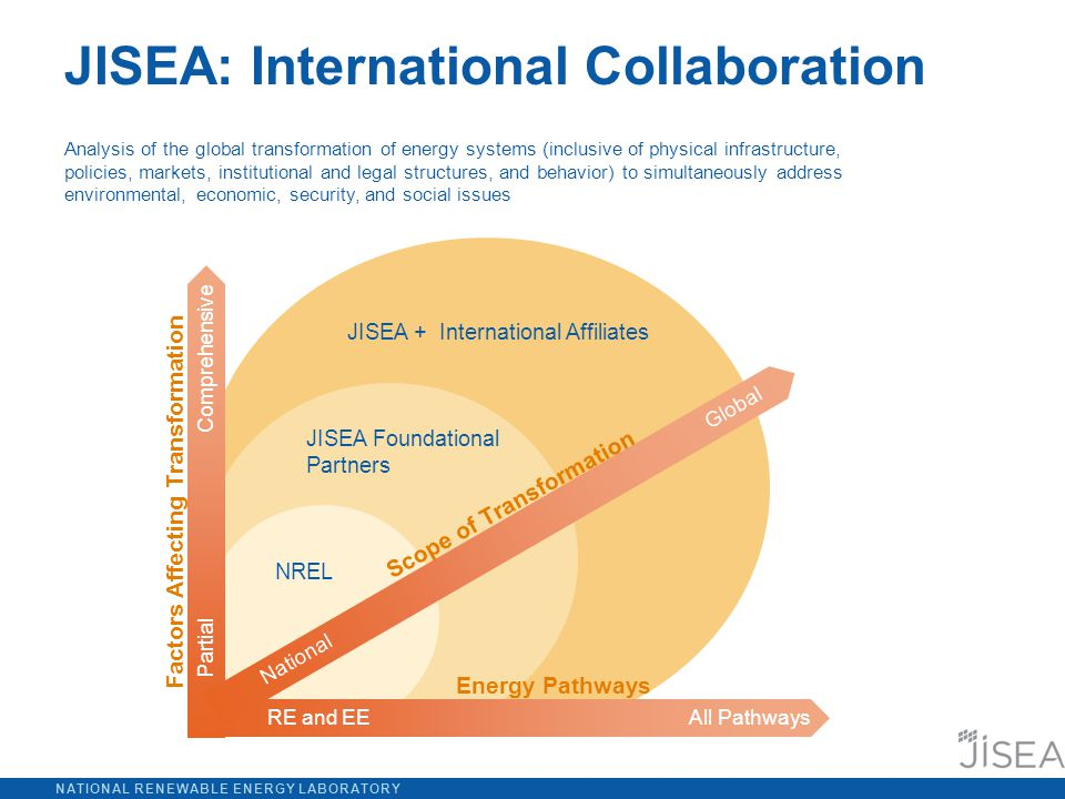 NATIONAL RENEWABLE ENERGY LABORATORY Analysis of the global transformation of energy systems (inclusive of physical infrastructure, policies, markets, institutional and legal structures, and behavior) to simultaneously address environmental, economic, security, and social issues JISEA: International Collaboration Energy Pathways Factors Affecting Transformation Scope of Transformation National Global Partial Comprehensive NREL JISEA Foundational Partners JISEA + International Affiliates RE and EEAll Pathways