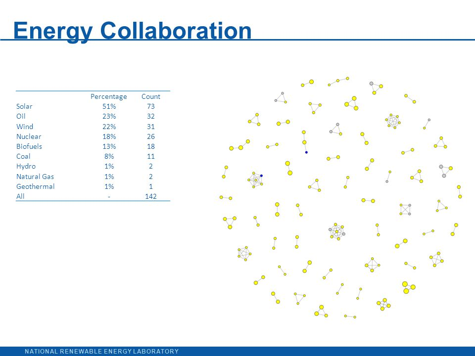 NATIONAL RENEWABLE ENERGY LABORATORY Energy Collaboration PercentageCount Solar51%73 Oil23%32 Wind22%31 Nuclear18%26 Biofuels13%18 Coal8%11 Hydro1%2 Natural Gas1%2 Geothermal1%1 All-142
