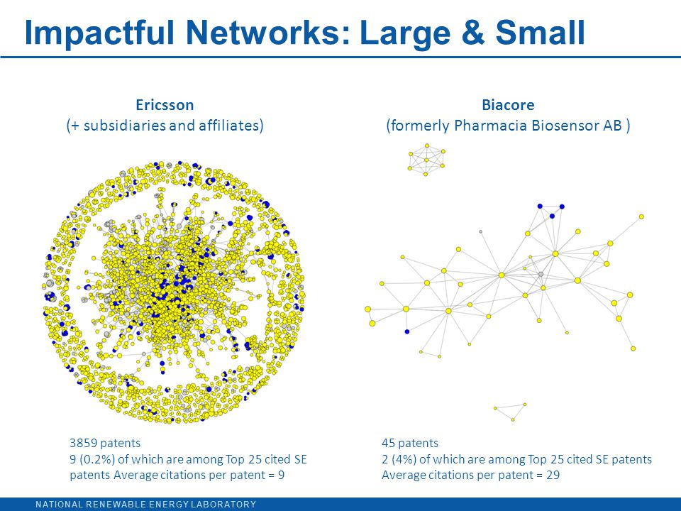 NATIONAL RENEWABLE ENERGY LABORATORY Impactful Networks: Large & Small Ericsson (+ subsidiaries and affiliates) Biacore (formerly Pharmacia Biosensor AB ) 45 patents 2 (4%) of which are among Top 25 cited SE patents Average citations per patent = 29 3859 patents 9 (0.2%) of which are among Top 25 cited SE patents Average citations per patent = 9