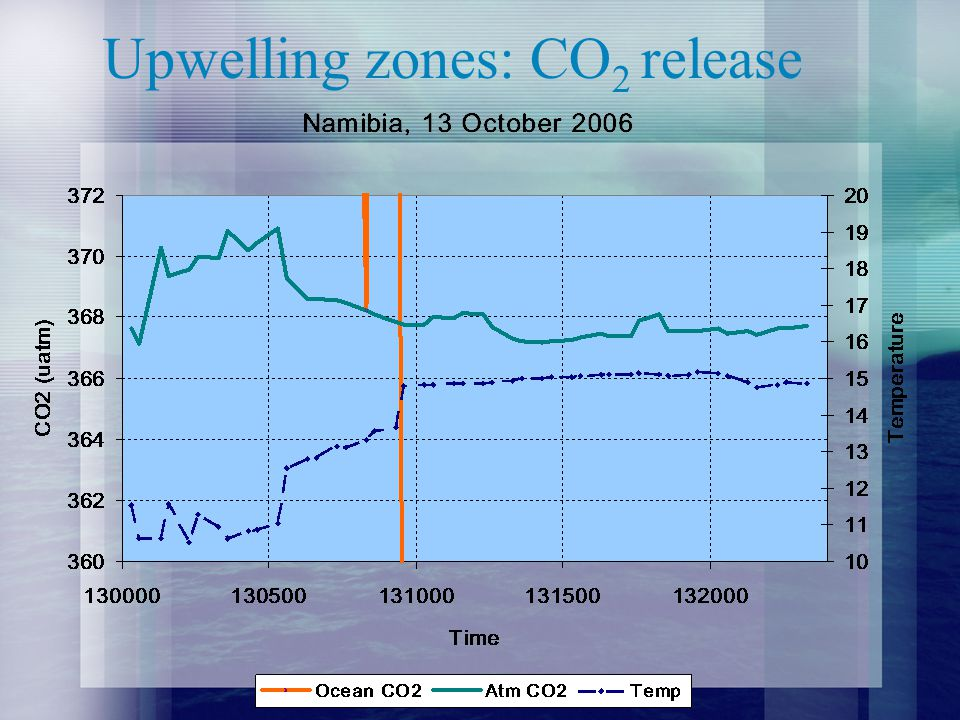 Upwelling zones: CO 2 release