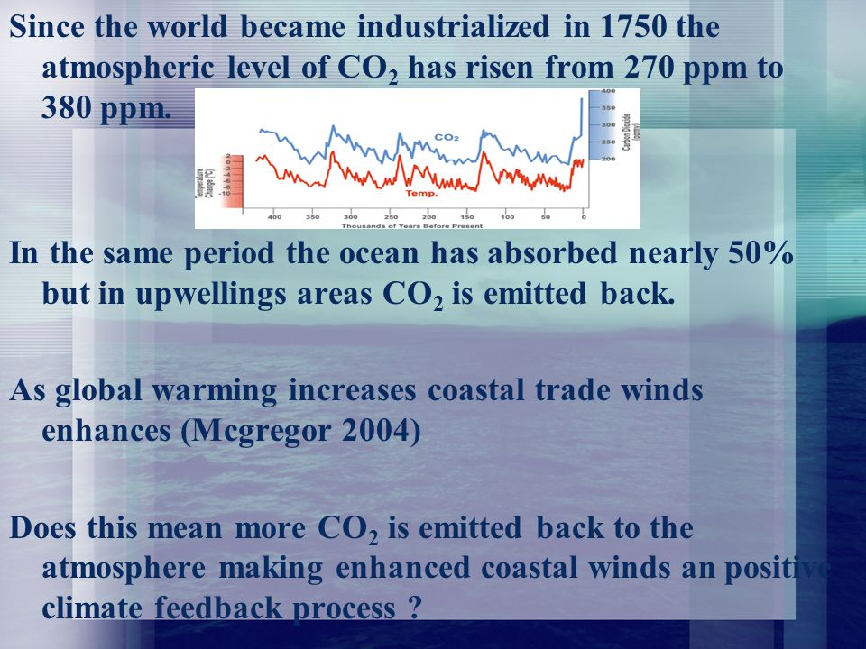 Since the world became industrialized in 1750 the atmospheric level of CO 2 has risen from 270 ppm to 380 ppm.