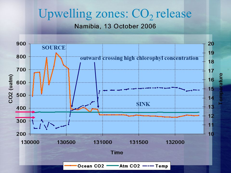 Upwelling zones: CO 2 release outward crossing high chlorophyl concentration SOURCE SINK