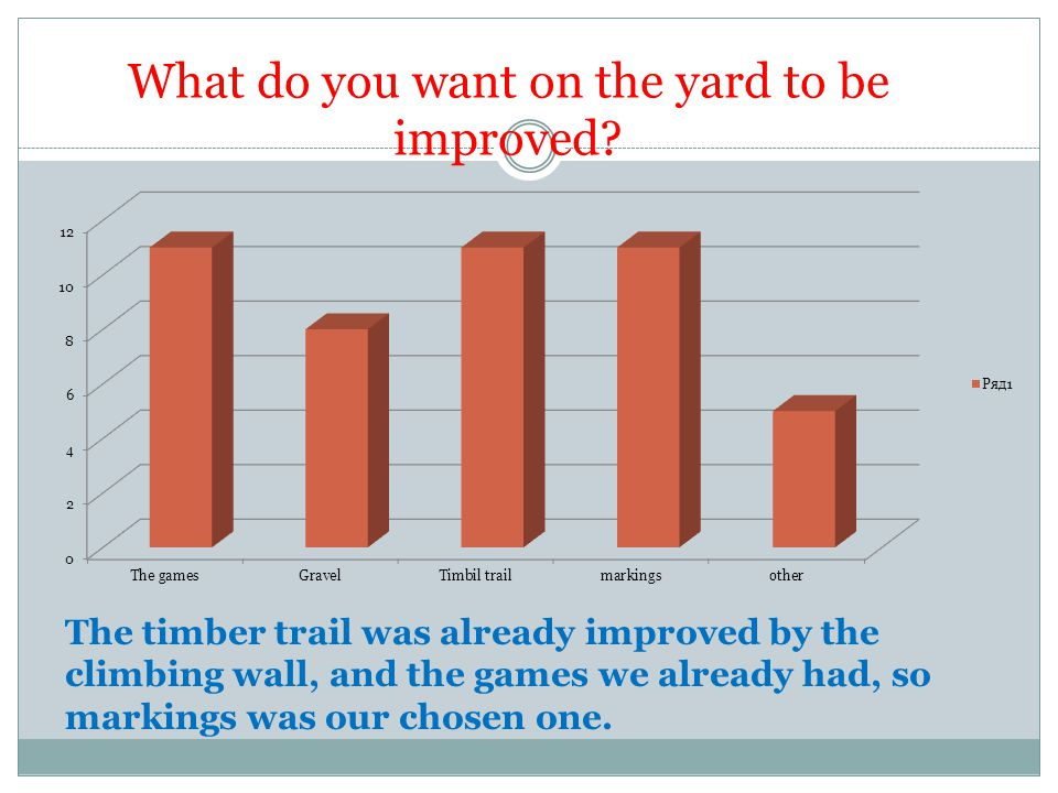 What do you want on the yard to be improved? The timber trail was already improved by the climbing wall, and the games we already had, so markings was