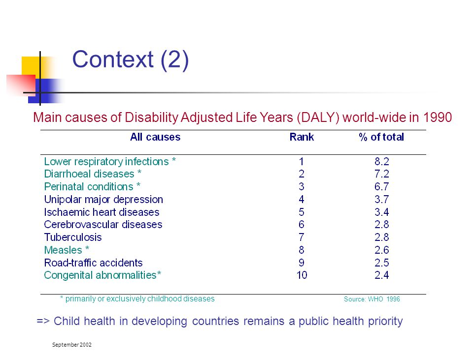 September 2002 Context (2) => Child health in developing countries remains a public health priority Main causes of Disability Adjusted Life Years (DALY) world-wide in 1990 * primarily or exclusively childhood diseases Source: WHO 1996