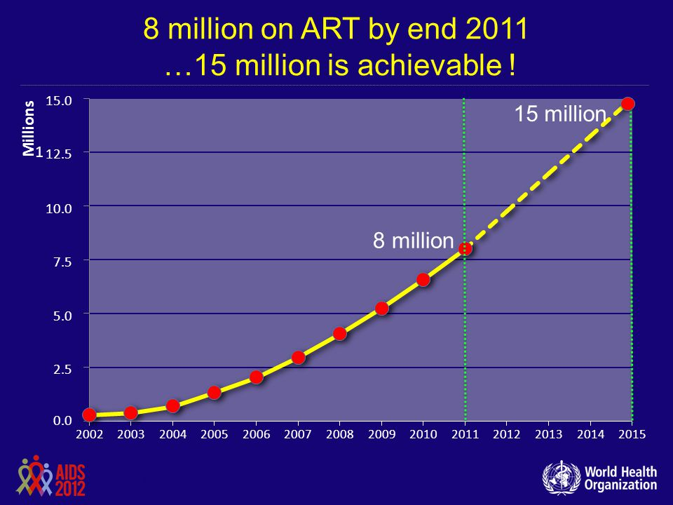 8 million on ART by end 2011 …15 million is achievable ! 8 million 15 million 2002 15.0 12.5 10.0 7.5 5.0 2.5 0.0