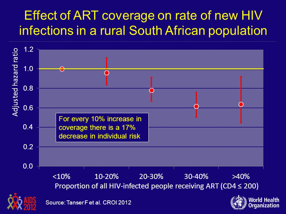 Effect of ART coverage on rate of new HIV infections in a rural South African population Source: Tanser F et al. CROI 2012 For every 10% increase in c