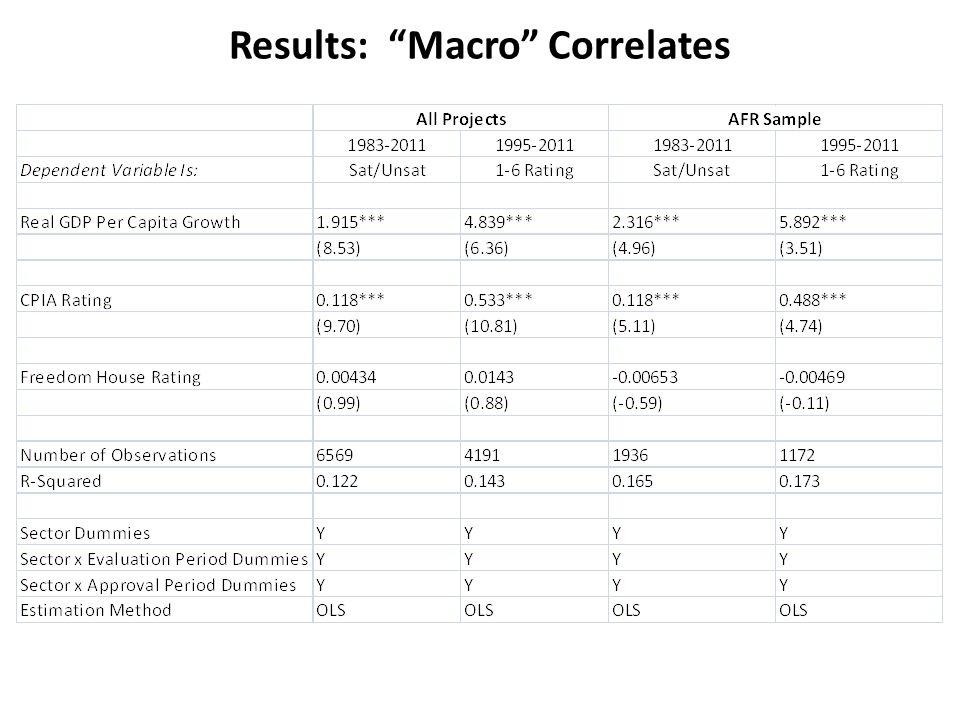 Results: Macro Correlates