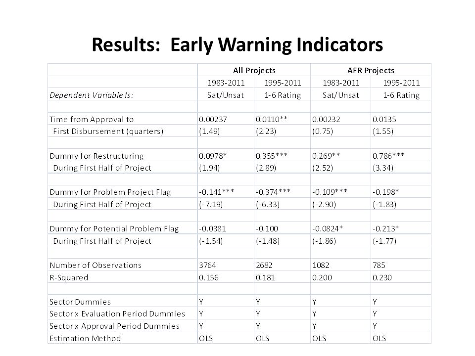 Results: Early Warning Indicators