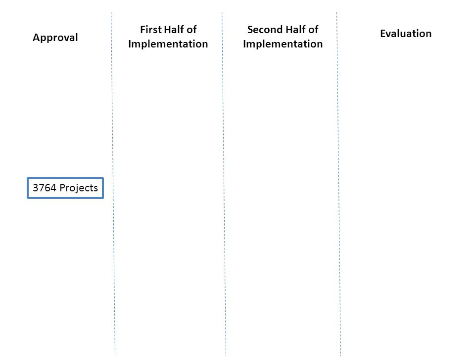 3764 Projects Approval First Half of Implementation Second Half of Implementation Evaluation