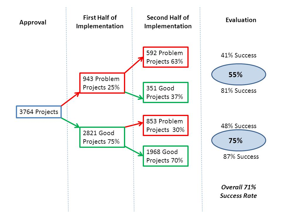 3764 Projects 943 Problem Projects 25% 592 Problem Projects 63% 351 Good Projects 37% 2821 Good Projects 75% 853 Problem Projects 30% 1968 Good Projects 70% Approval First Half of Implementation Second Half of Implementation Evaluation 41% Success 81% Success 48% Success 87% Success Overall 71% Success Rate 55% 75%