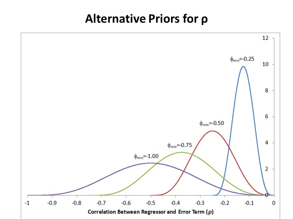 Alternative Priors for ρ