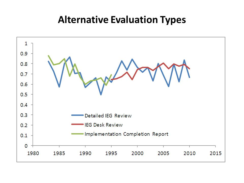 Alternative Evaluation Types