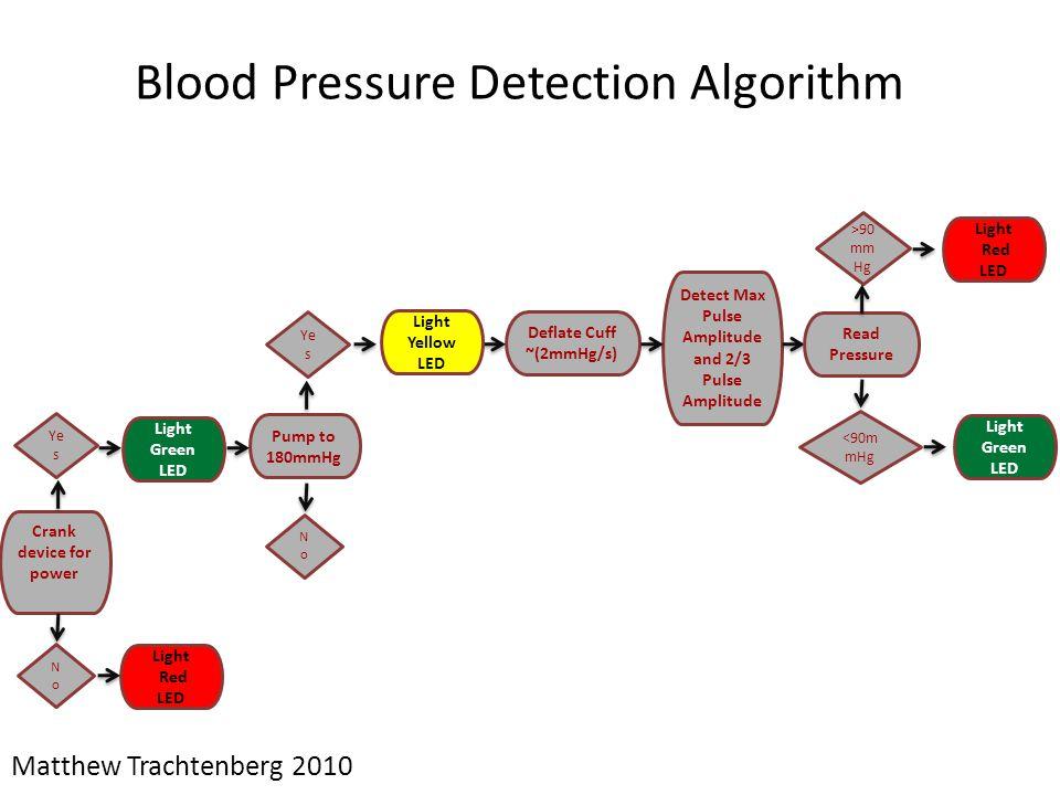 Blood Pressure Detection Algorithm Matthew Trachtenberg 2010 Pump to 180mmHg Light Green LED Deflate Cuff ~(2mmHg/s) Detect Max Pulse Amplitude and 2/