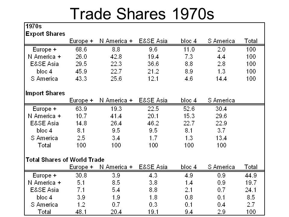 Trade Shares 1970s