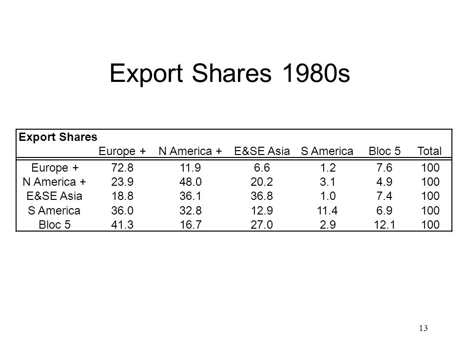 13 Export Shares 1980s Export Shares Europe +N America +E&SE AsiaS AmericaBloc 5Total Europe +72.811.96.61.27.6100 N America +23.948.020.23.14.9100 E&SE Asia18.836.136.81.07.4100 S America36.032.812.911.46.9100 Bloc 541.316.727.02.912.1100