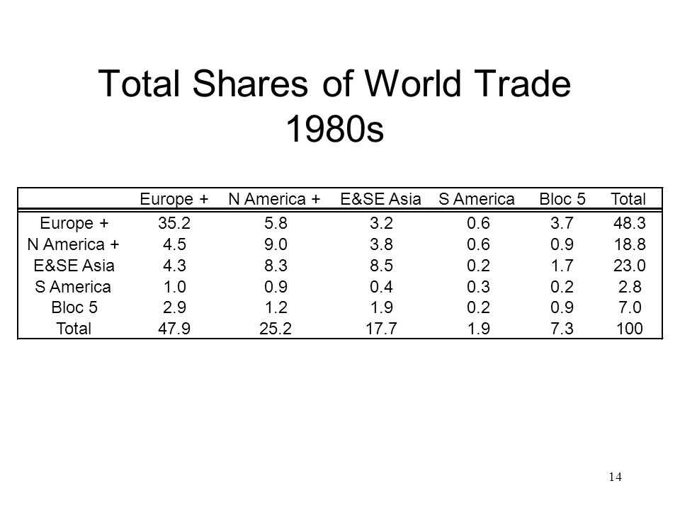 14 Total Shares of World Trade 1980s Europe +N America +E&SE AsiaS AmericaBloc 5Total Europe +35.25.83.20.63.748.3 N America +4.59.03.80.60.918.8 E&SE Asia4.38.38.50.21.723.0 S America1.00.90.40.30.22.8 Bloc 52.91.21.90.20.97.0 Total47.925.217.71.97.3100