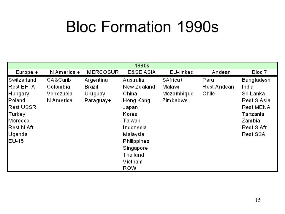 15 Bloc Formation 1990s