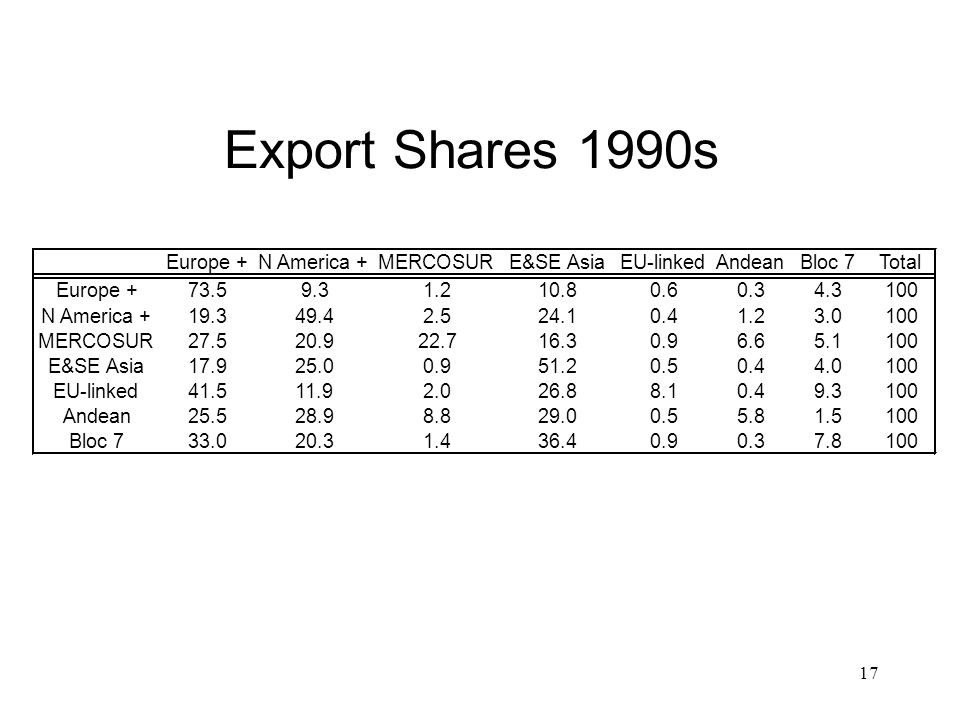 17 Export Shares 1990s Europe +N America +MERCOSURE&SE AsiaEU-linkedAndeanBloc 7Total Europe +73.59.31.210.80.60.34.3100 N America +19.349.42.524.10.41.23.0100 MERCOSUR27.520.922.716.30.96.65.1100 E&SE Asia17.925.00.951.20.50.44.0100 EU-linked41.511.92.026.88.10.49.3100 Andean25.528.98.829.00.55.81.5100 Bloc 733.020.31.436.40.90.37.8100