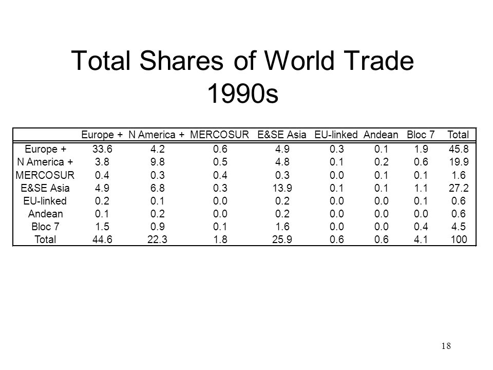 18 Total Shares of World Trade 1990s Europe +N America +MERCOSURE&SE AsiaEU-linkedAndeanBloc 7Total Europe N America MERCOSUR E&SE Asia EU-linked Andean Bloc Total