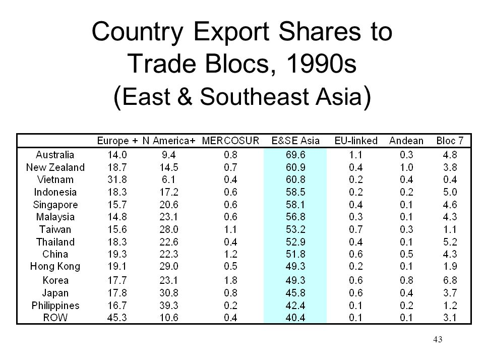 43 Country Export Shares to Trade Blocs, 1990s ( East & Southeast Asia )