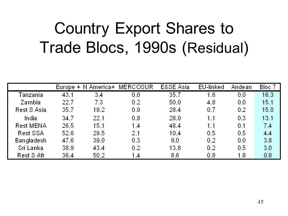 45 Country Export Shares to Trade Blocs, 1990s ( Residual )