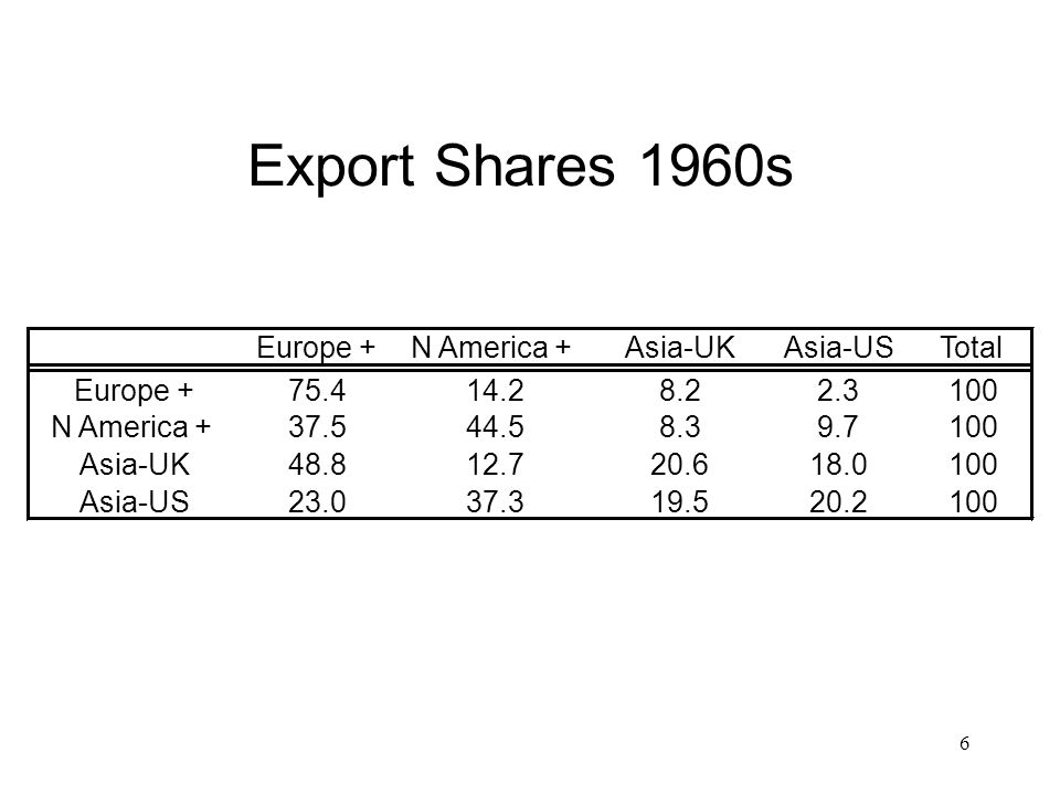 6 Export Shares 1960s Europe +N America +Asia-UKAsia-USTotal Europe +75.414.28.22.3100 N America +37.544.58.39.7100 Asia-UK48.812.720.618.0100 Asia-US23.037.319.520.2100
