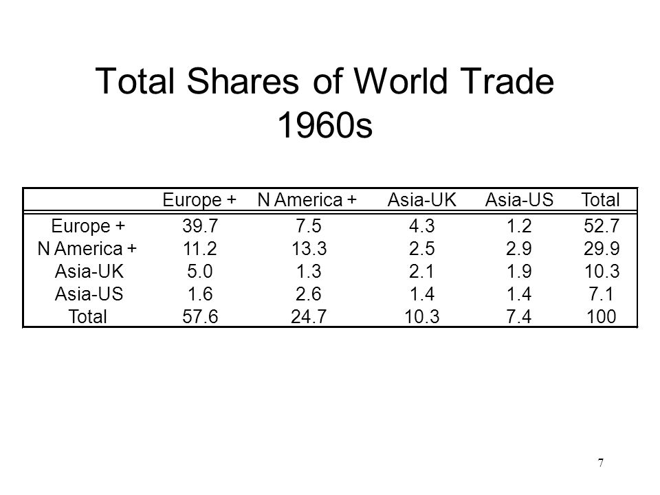 7 Total Shares of World Trade 1960s Europe +N America +Asia-UKAsia-USTotal Europe +39.77.54.31.252.7 N America +11.213.32.52.929.9 Asia-UK5.01.32.11.910.3 Asia-US1.62.61.4 7.1 Total57.624.710.37.4100