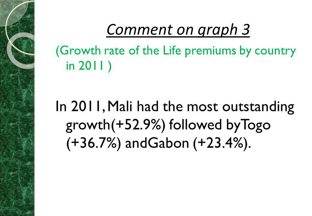 Comment on graph 3 (Growth rate of the Life premiums by country in 2011 ) In 2011, Mali had the most outstanding growth(+52.9%) followed byTogo (+36.7%) andGabon (+23.4%).