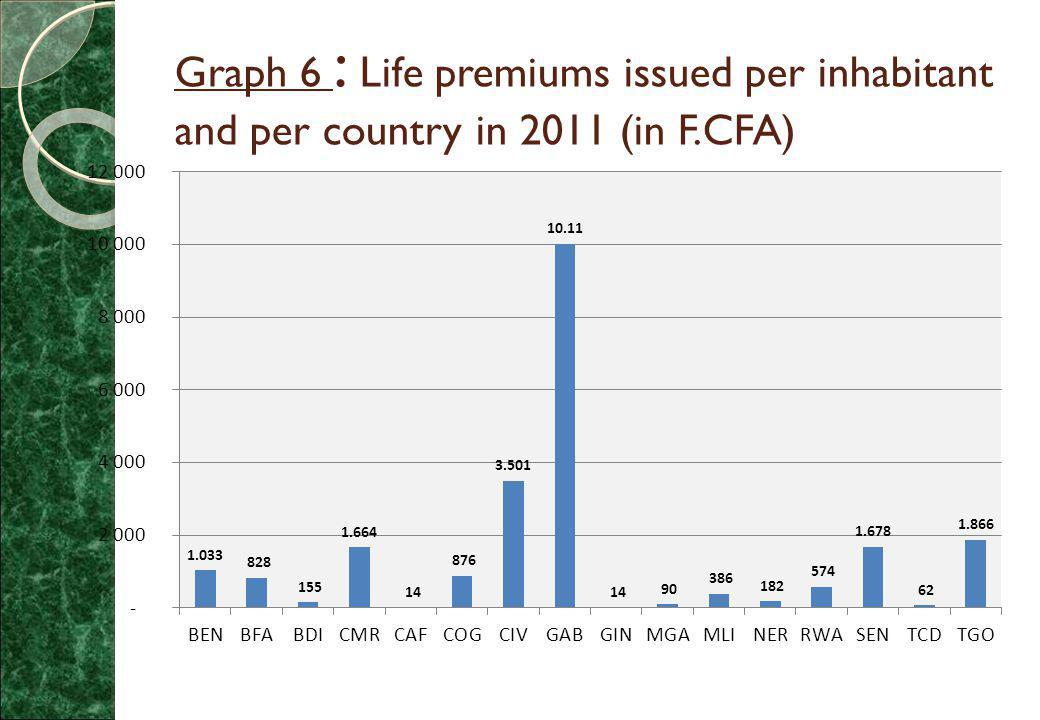 Graph 6 : Life premiums issued per inhabitant and per country in 2011 (in F.CFA)