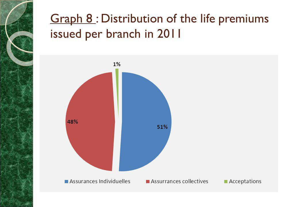 Graph 8 : Distribution of the life premiums issued per branch in 2011