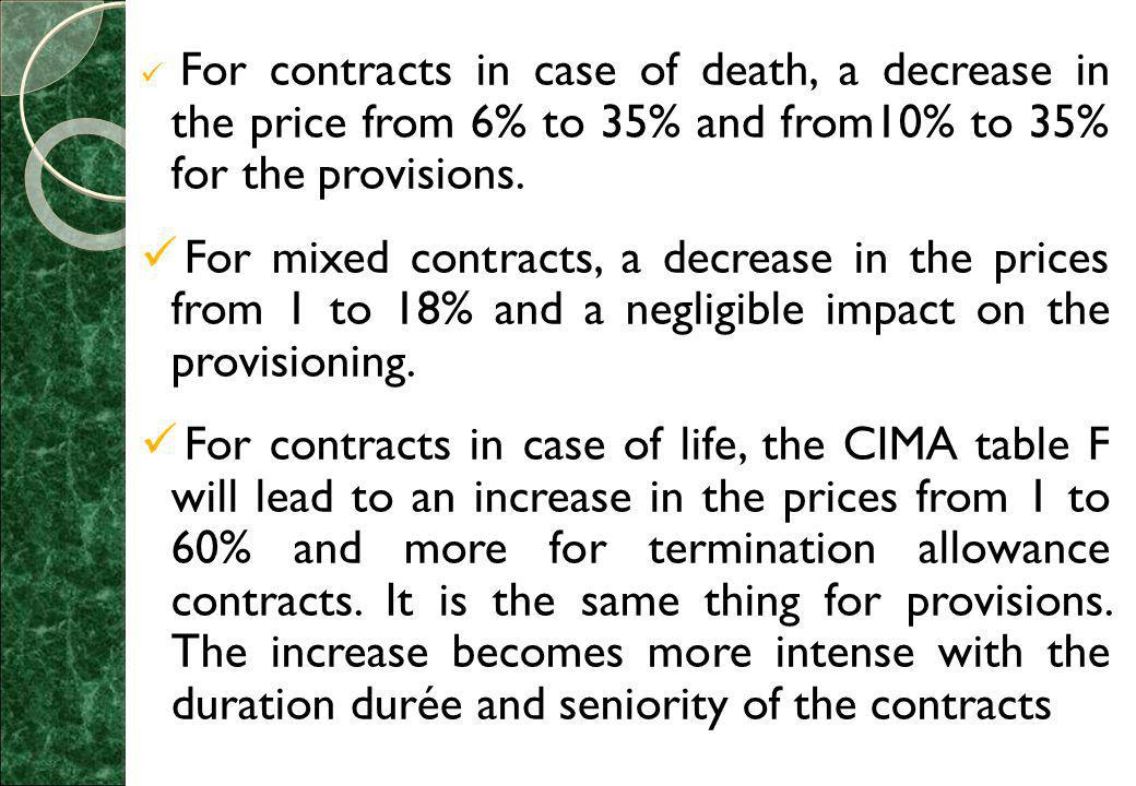 For contracts in case of death, a decrease in the price from 6% to 35% and from10% to 35% for the provisions.
