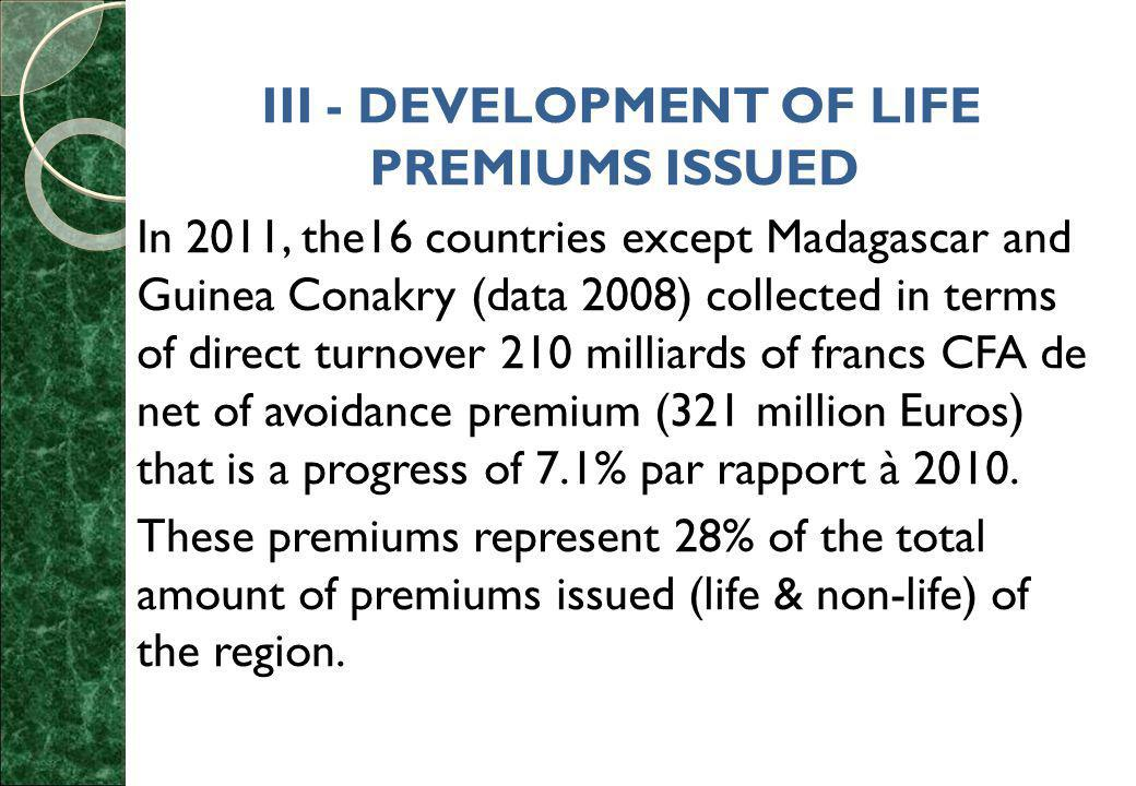 III - DEVELOPMENT OF LIFE PREMIUMS ISSUED In 2011, the16 countries except Madagascar and Guinea Conakry (data 2008) collected in terms of direct turnover 210 milliards of francs CFA de net of avoidance premium (321 million Euros) that is a progress of 7.1% par rapport à 2010.