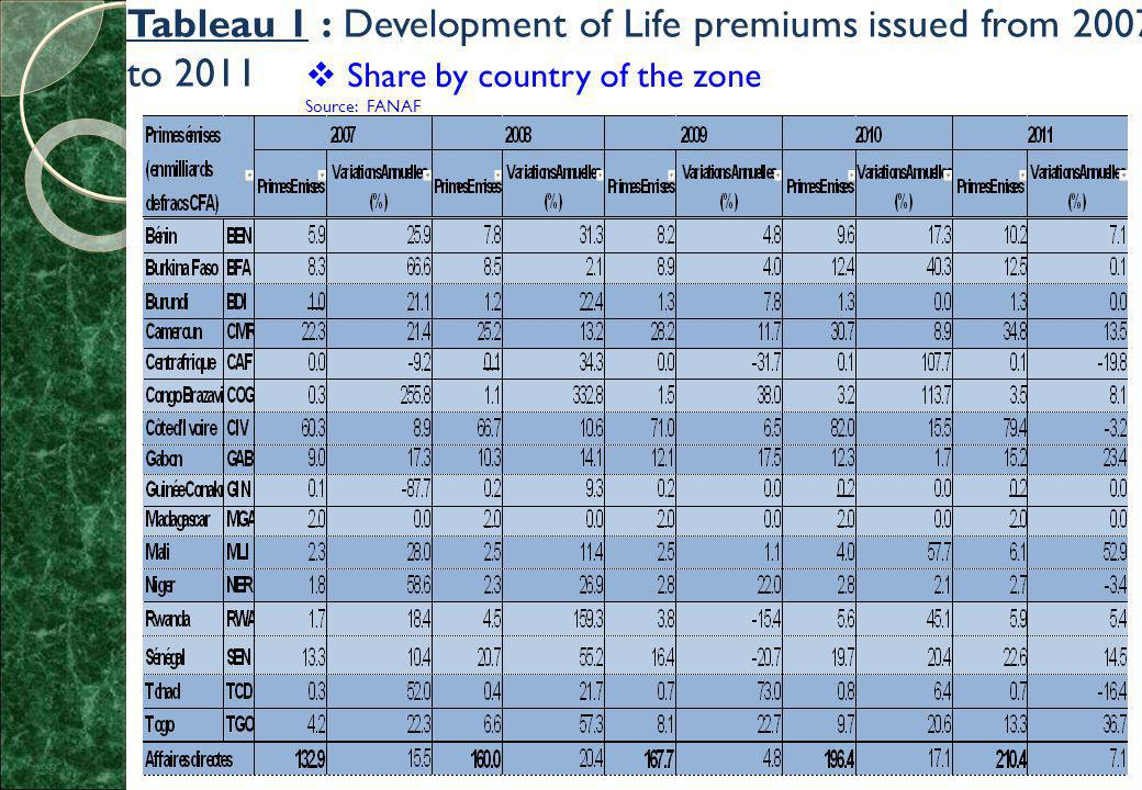Tableau 1 : Development of Life premiums issued from 2007 to 2011  Share by country of the zone Source: FANAF